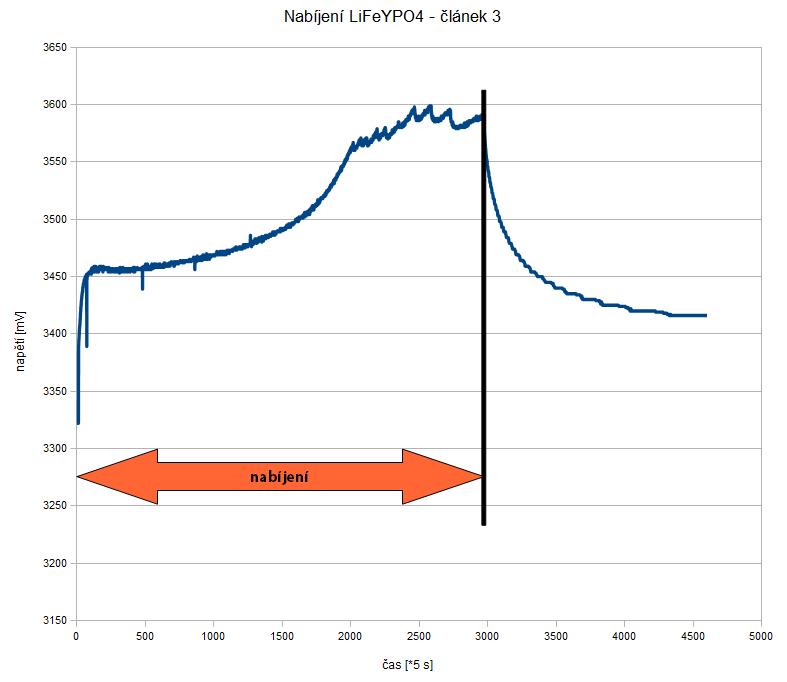 nabíjení článku LiFeYPO (3.2V/40Ah) pomocí Turnigy Accucel - program LiFe / proud 5A